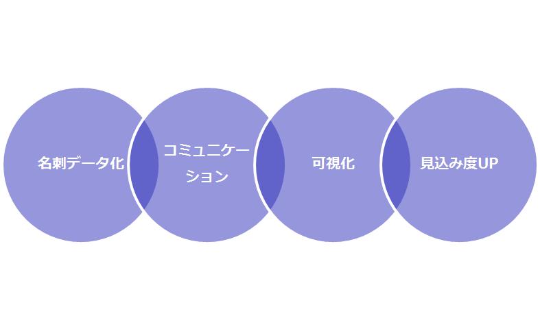 見込み顧客育成の4ステップ