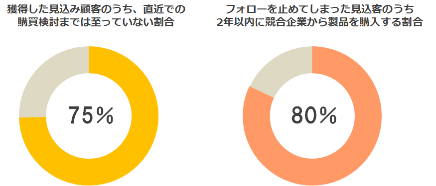 見込み顧客の案件化グラフ