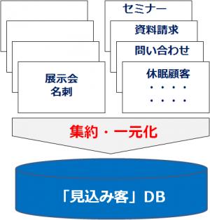 名刺データ化のイメージ
