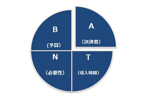 BANT情報