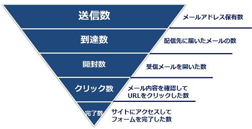 メール配信KPIの用語