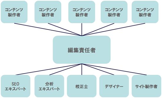 コンテンツマーケティングの役割分担