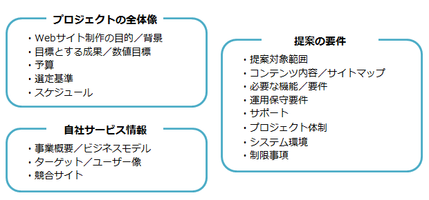 RFPの項目サンプル