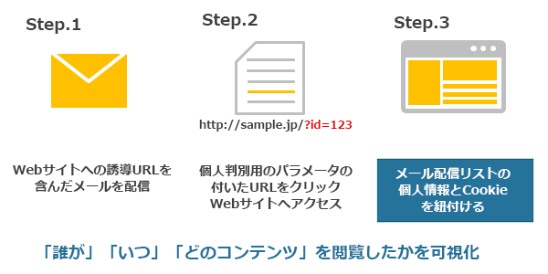 メールマーケティングのSTEP