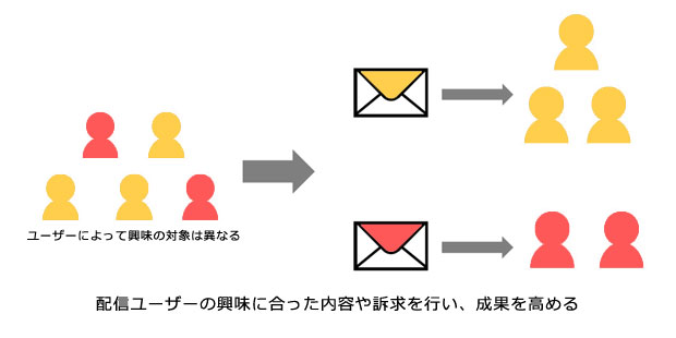 ユーザーの興味に合わせたメール配信