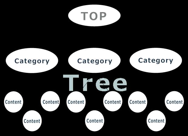 購買プロセスとキーワードに基づいたサイト設計