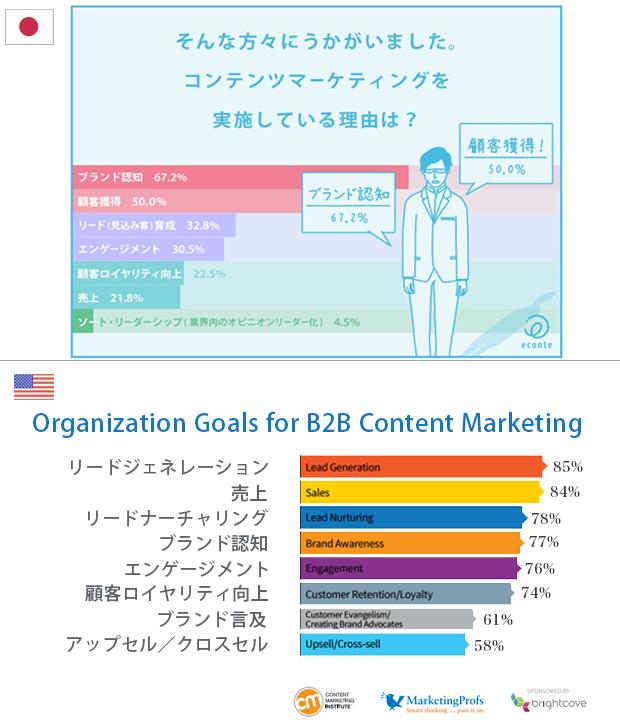 コンテンツマーケティングを実施する主な目的とは何か