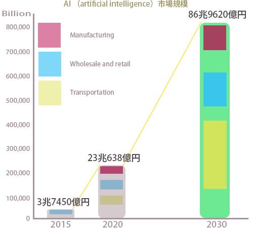 人工知能関連産業の市場規模