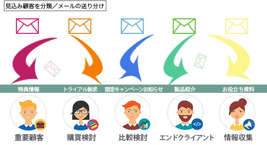 メール自動セグメント配信