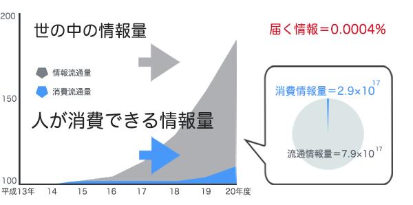 人が消費できる情報量 グラフ