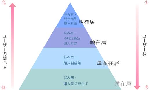 ターゲット層 ピラミッド