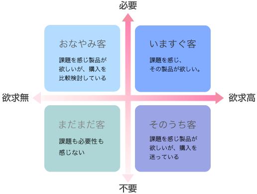 4象限分析