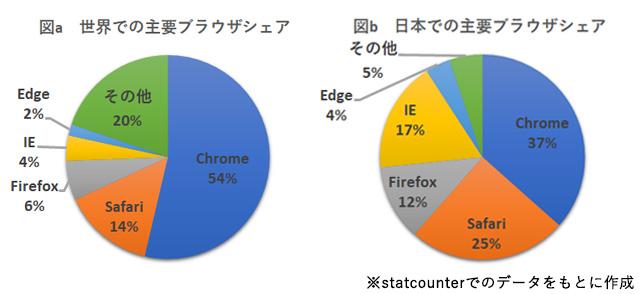 世界と日本での主要ブラウザシェア