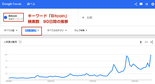 Googleトレンド検索数の推移