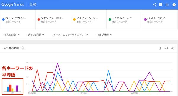 Googleトレンド同時比較