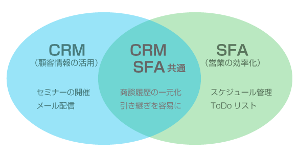 SFAとCRMの違い