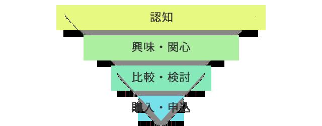 パーチェスファネルのイメージ図