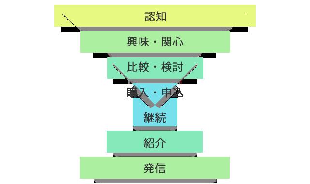 ダブルファネルのイメージ図