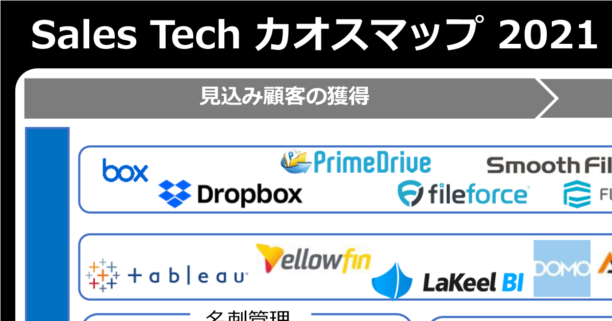 Sales Tech カオスマップ 2021