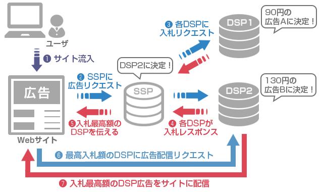 https://www.innovation.co.jp/urumo/images/2017/07/dsp-1.png